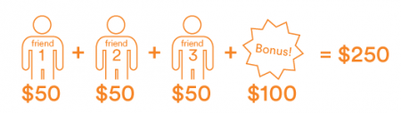 Tangerine Referral Bonus